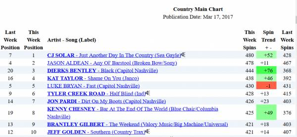 Help our LOCAL music entertainer, Jeff Golden move  to the TOP of the charts!!