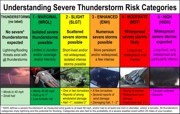 Possible Severe Thunder Storms Monday