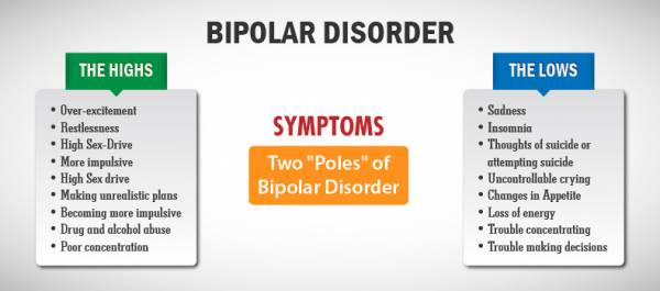 Bipolar Disorder - You Are Not Your Illness